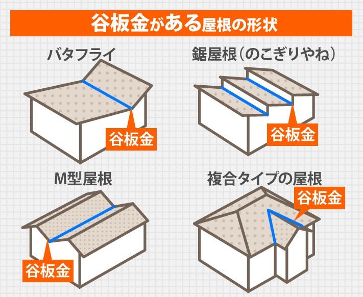 谷板金がある屋根の形状