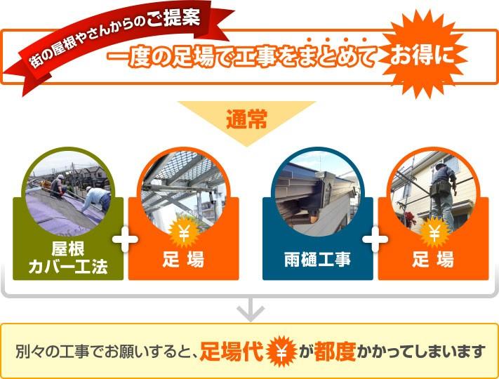 屋根カバー工法や雨樋工事を別々でお願いすると足場代が都度かかってしまいます
