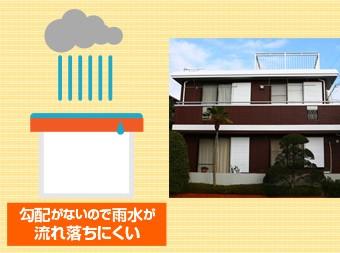平らな屋根は勾配がないので雨水が溜まりやすい
