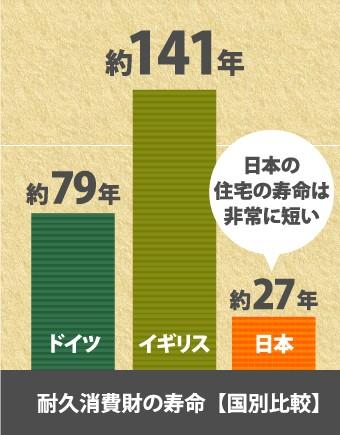 耐久消費財の寿命グラフ