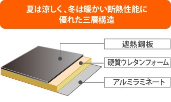 金属屋根は断熱性に優れた3層構造